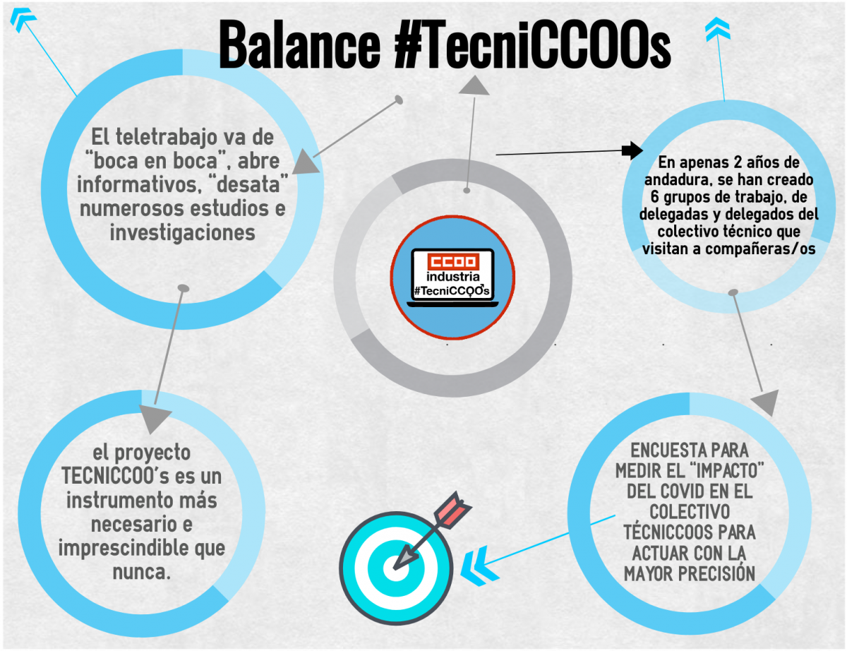 Balance TecniCCOOs 2020