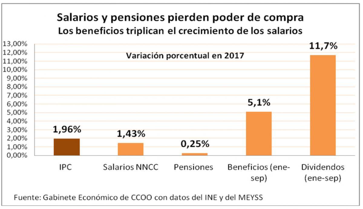 Salarios y pensiones pierden poder de compra